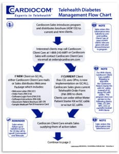 Cardiocom Medical Design